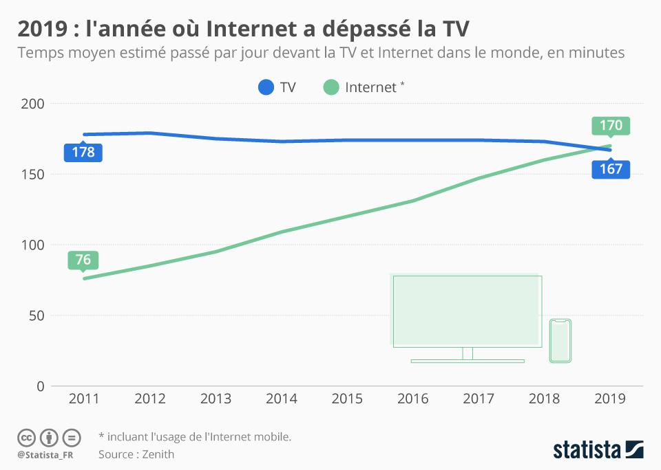 Graphique : 2019, l'année ou internet à dépassé la télé