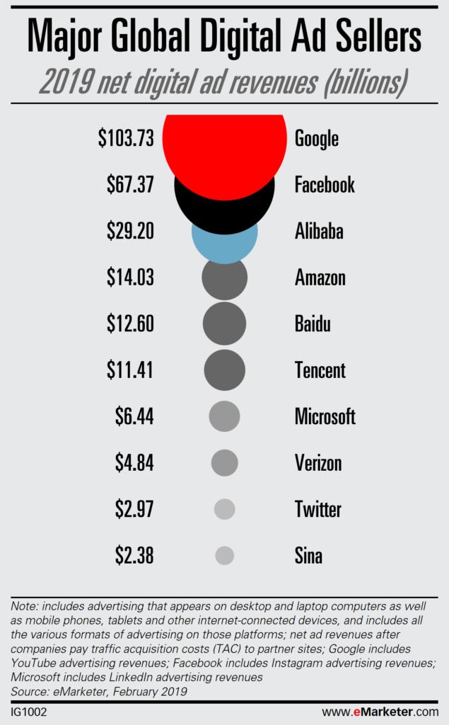 Infographie sur la répartition de l'investissement publicitaire sur internet en 2019