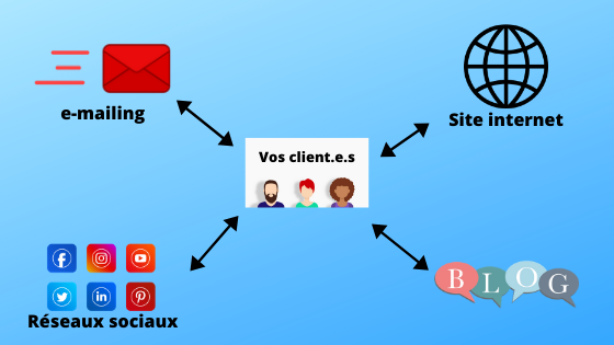 Illustration : Les clients au centre des leviers webmarketing