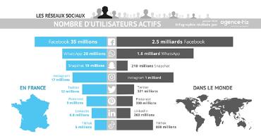 nombre d'utilisateurs actifs des réseaux sociaux