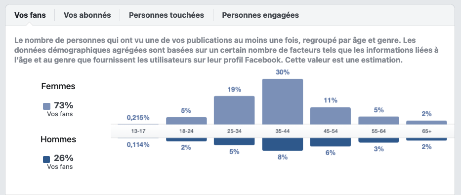 statistiques audience facebook