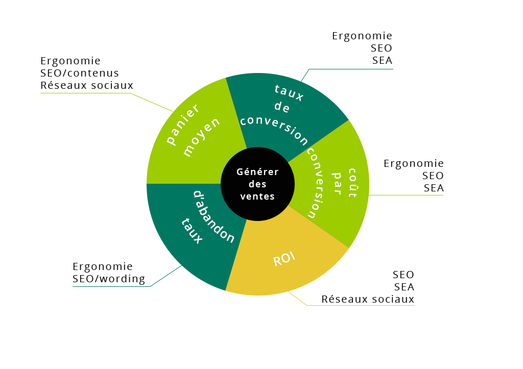 KPI site e-commerce